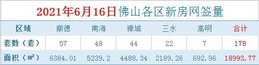 6月16日佛山新房网签量达178套,比昨日提高1.14%